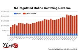 NJ-Online-Gambling-Revenue