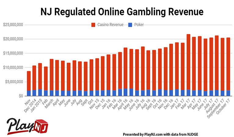 new jersey online revenue october