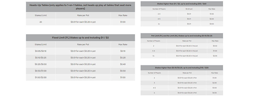 tables of information on Bovada's rake game type