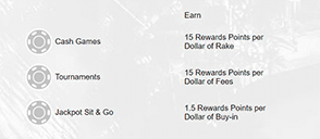 various types and details of bovada poker's rewards