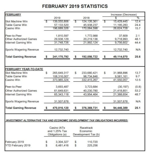 statistics for new jersey nj gambling taxes and revenues
