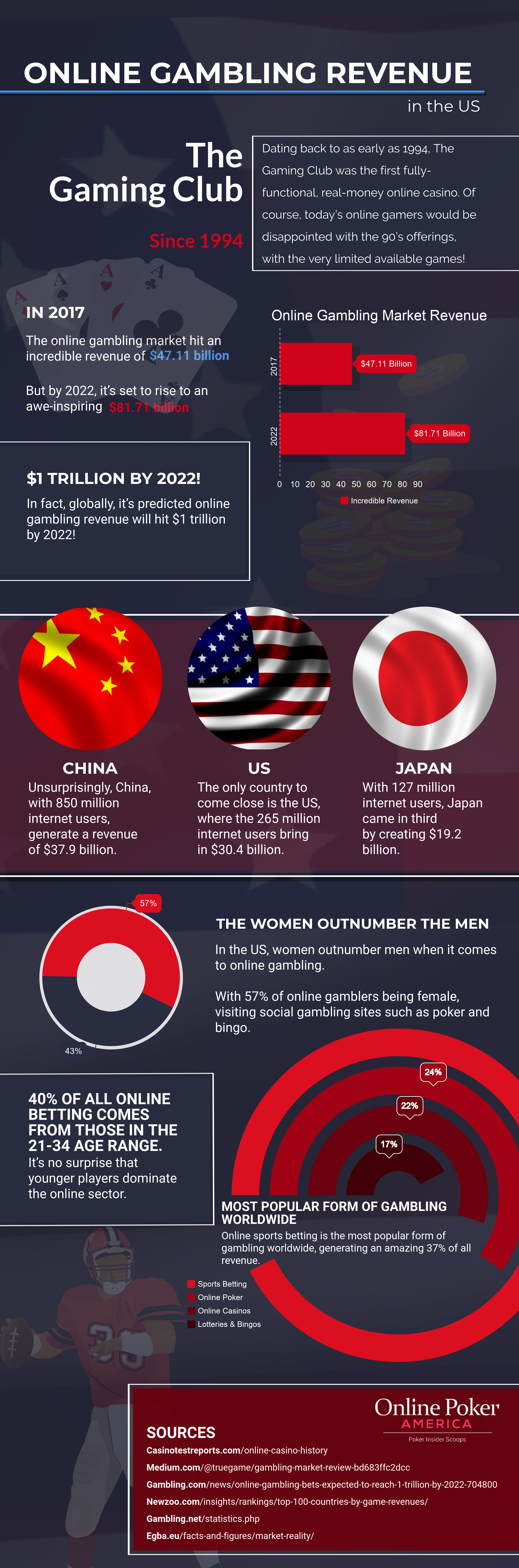 Online Gambling Revenue Across the US