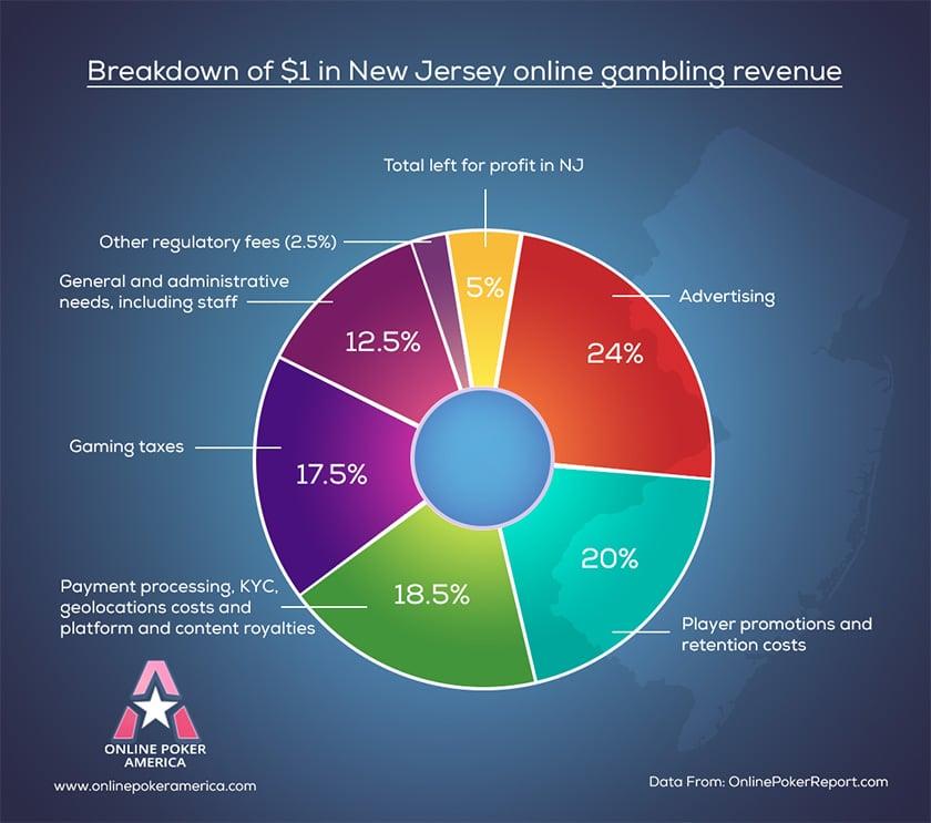online gambling revenue breakdown for new jersey