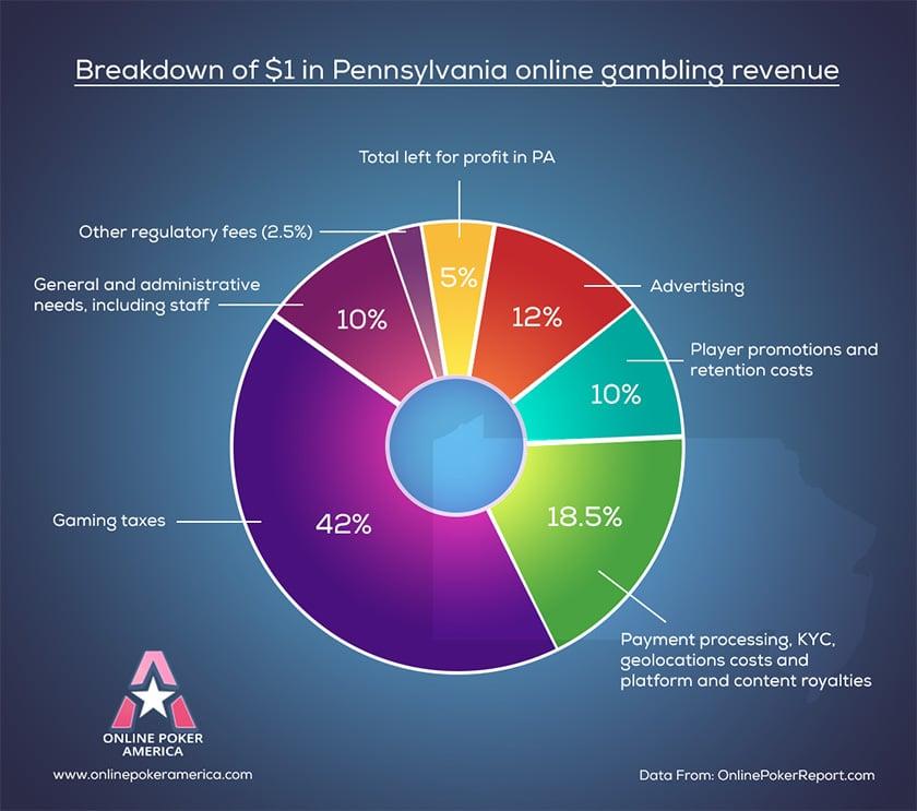 online gambling revenue breakdown for pennsylvania