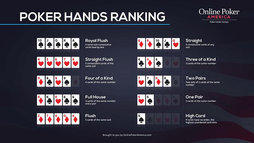 Poker Hands Ranking Chart