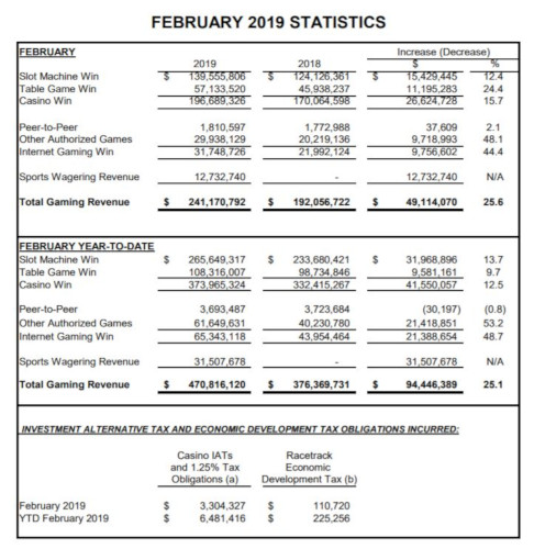 Gambling revenue results in February, 2019 for New Jersey.