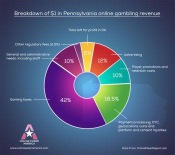 pennsylvania online gambling revenue