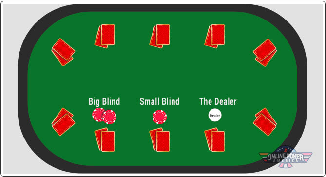 Image of which players pays the blinds