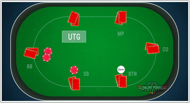 Image of Under the Gun position in shorthand poker