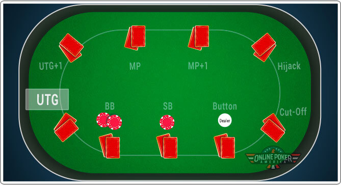 Image of the Under the Gun poker position on a full ring table