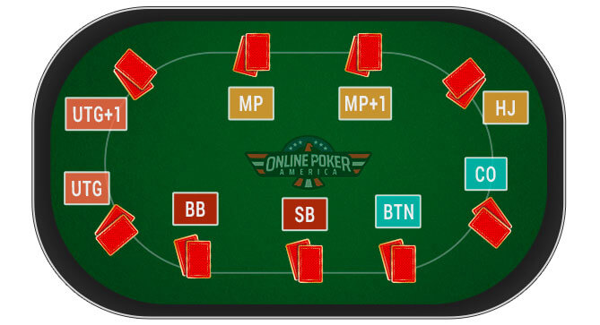 Image of Poker Table Positions